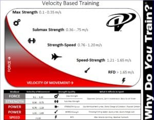 velocity based strength training