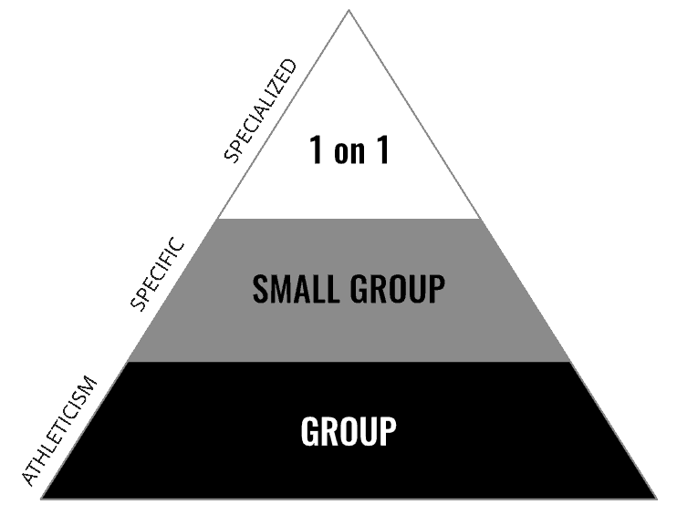 Youth Athlete training pyramid
