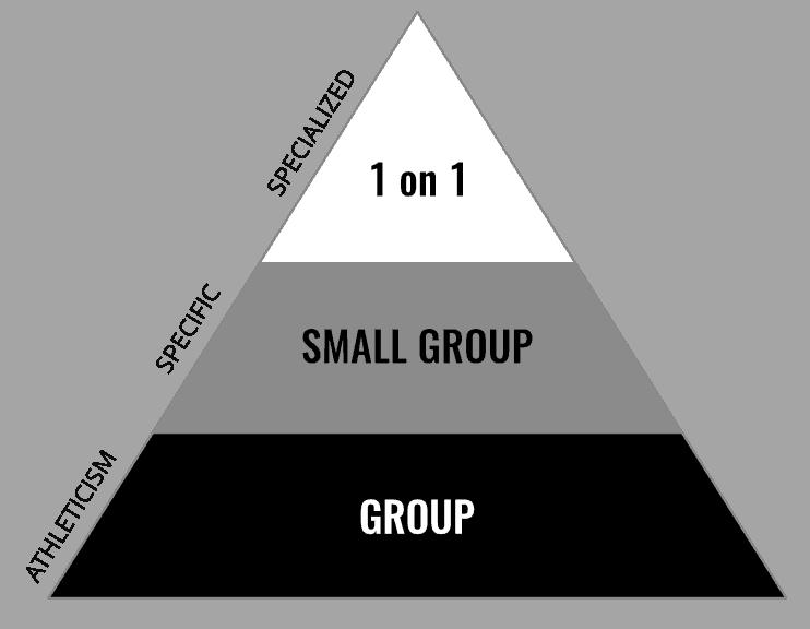 Youth Athlete training pyramid