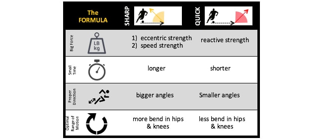 Strength Needed for Agility