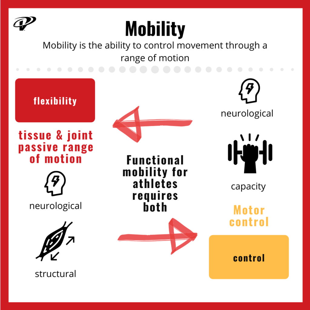 Mobility and flexibility are different