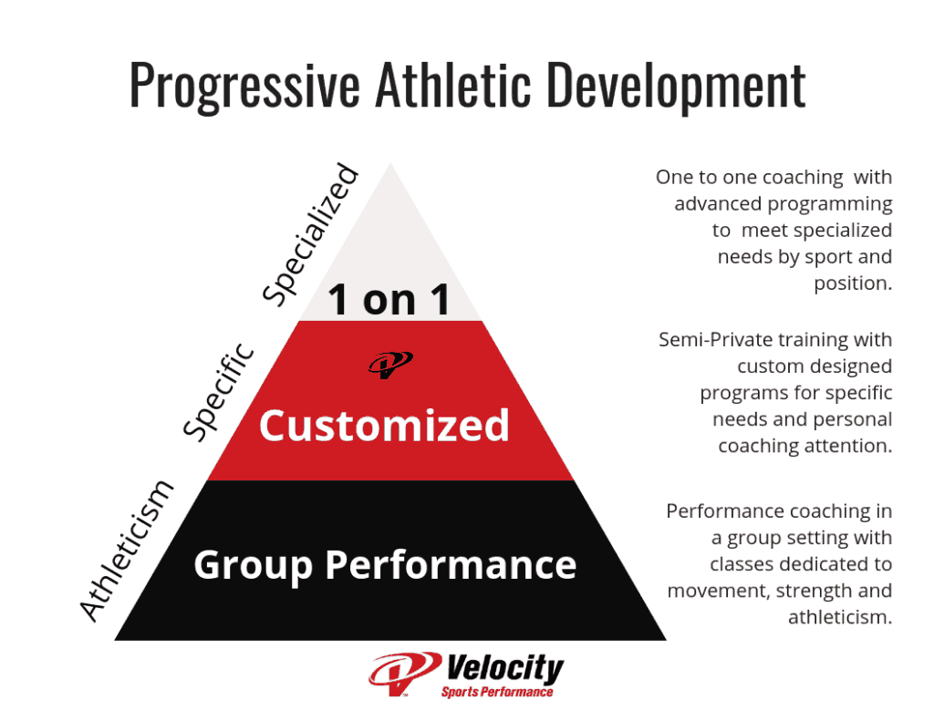 Long term athletic development velocity programs