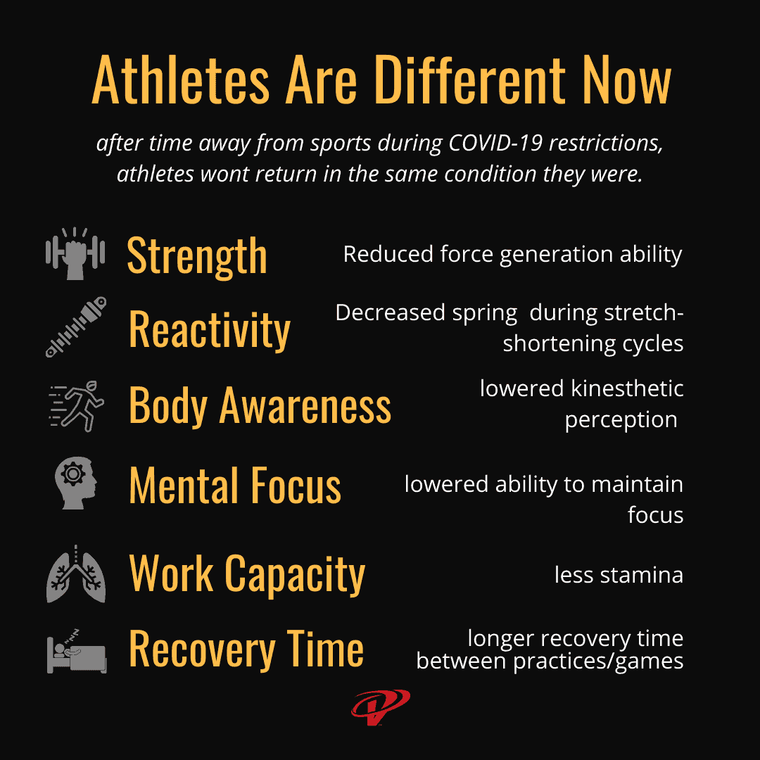 Athletes returning to sports after COVID-19 restrictions are different