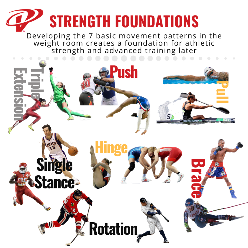 Movement Patterns in Sports and Strength Training