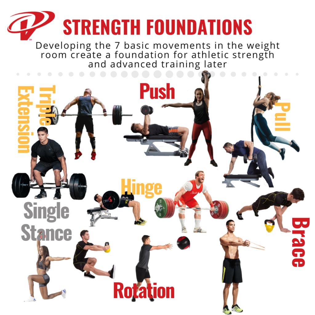7 foundation movement patterns in strength training for athletes