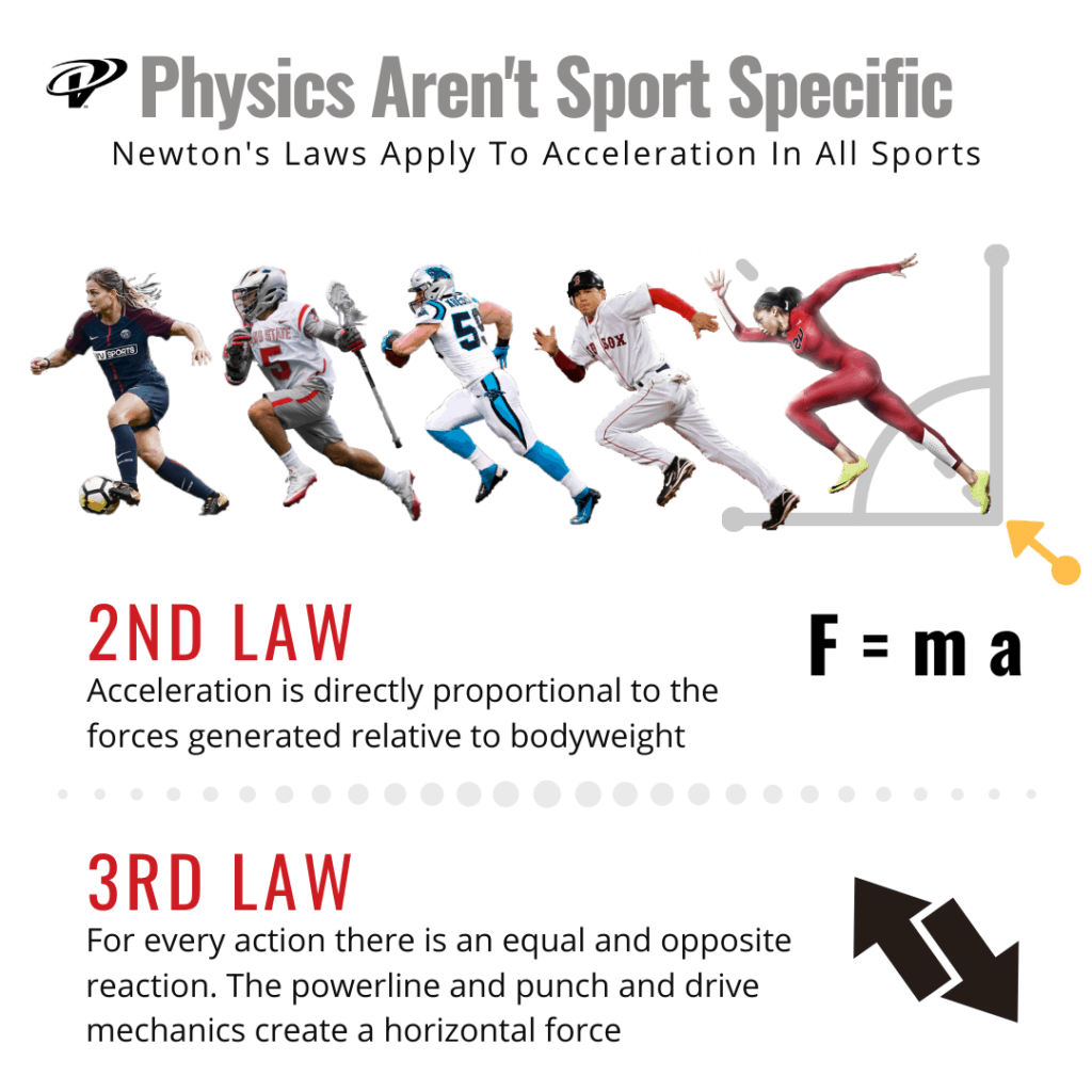 the physics of speed aren't sport specific