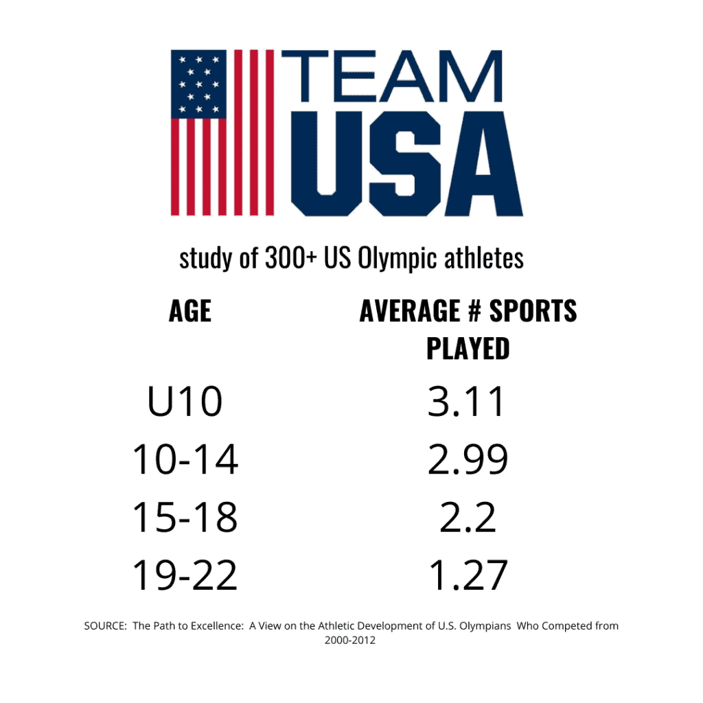 What it takes to be an Olympian; Team USA